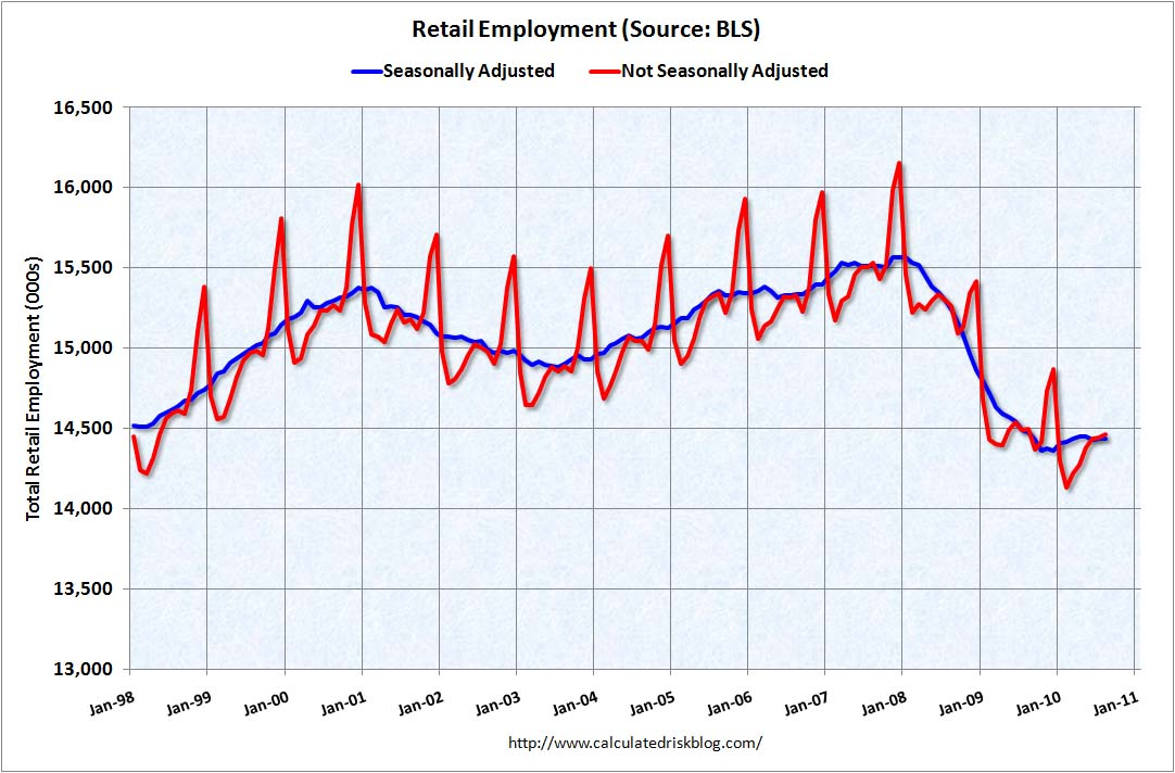 Retail Employment, Jan 98-Jan 11, Seasonal and Non-Seasonal Adjusted