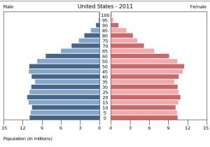 U.S. Population Pyramid 2011