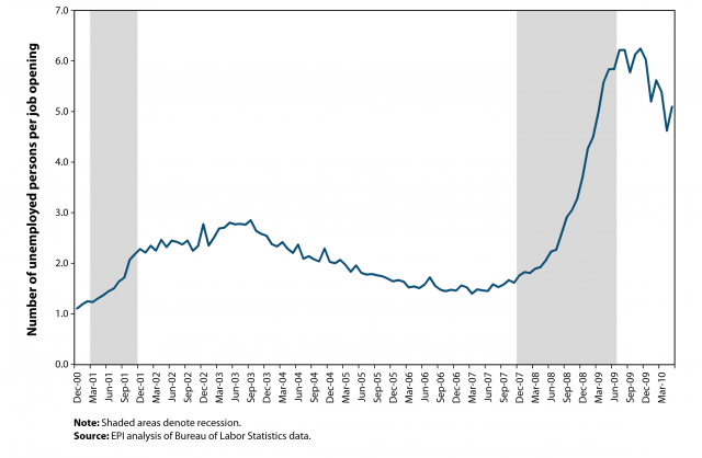 Job Seekers to Job Openings Ratio, US, 2001-2010