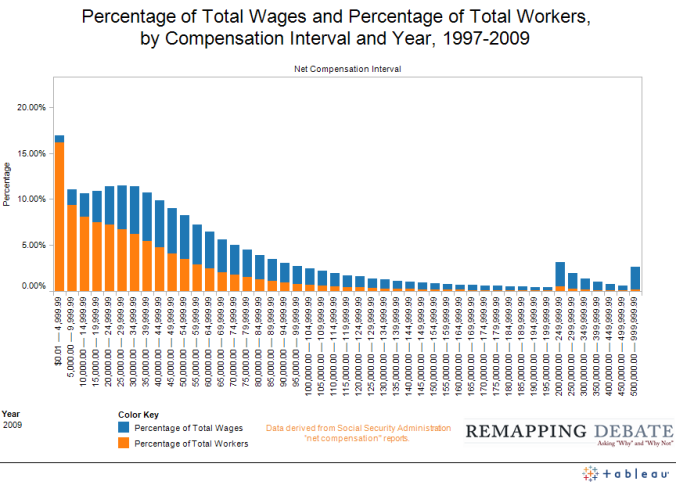 Remapping Debate Distribution Of Workers And Income Tool