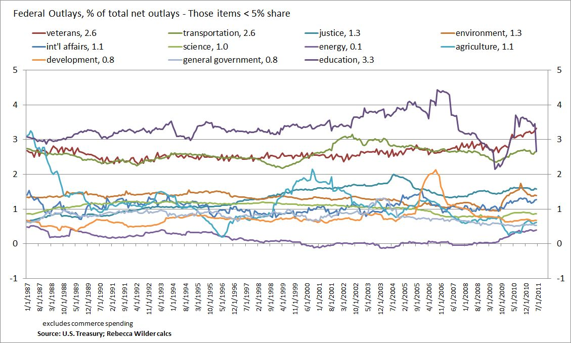 A Look at Government Spending Trends. Not What the Deficit-Fearers ...