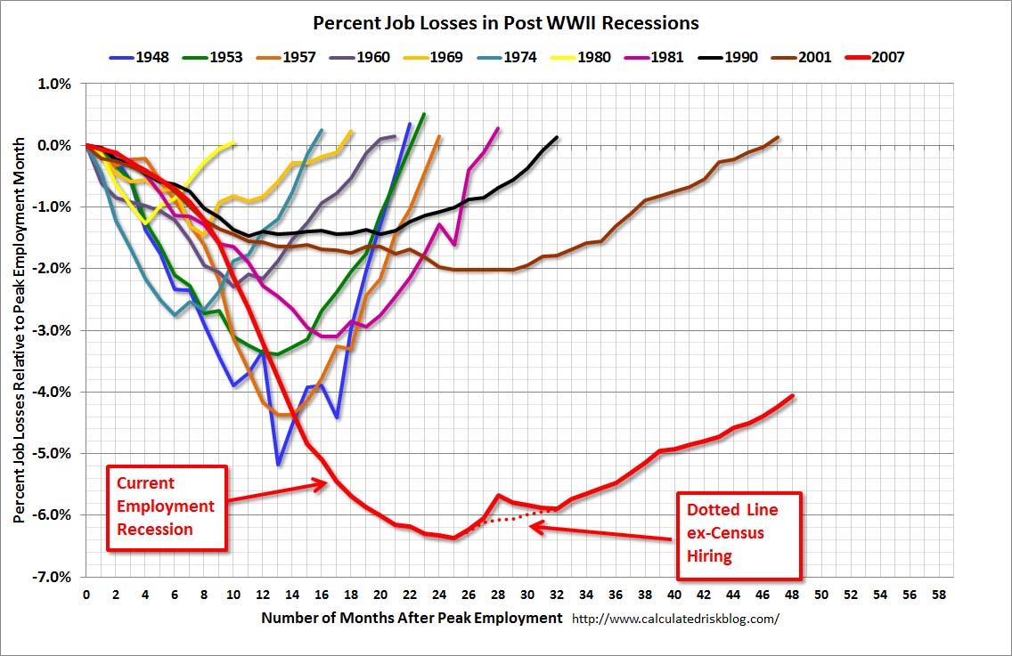 unemployment econproph percent job losses during recessions