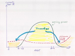 diagram of earning power vs age for typical person. earning power is concentrated in middle age and transfers needed to childhood and old age