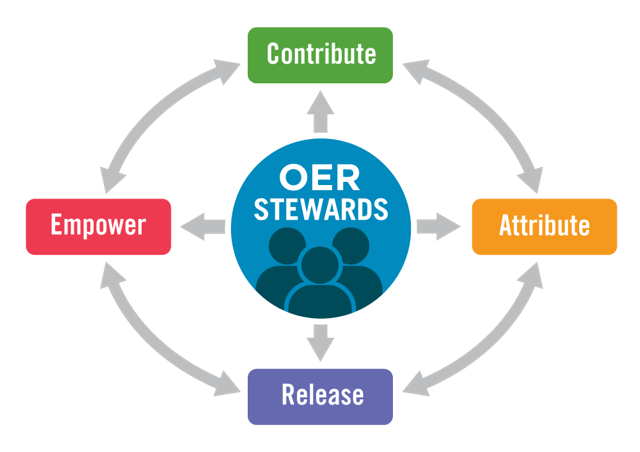 OER Stewardship consists of Contributing, Attributing, Releasing, and Empowering, which all relate to each other